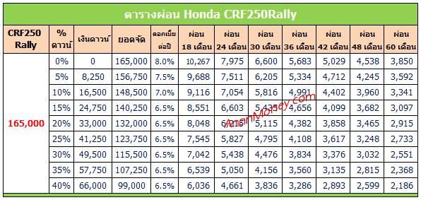CRF250Rally ตารางผ่อน, CRF250 Rally ตารางผ่อน