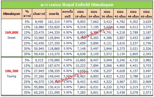 Himalayan ตารางผ่อน, Himalayan 2020 ตารางผ่อน, ตารางผ่อน Himalayan 2020, ตารางผ่อน Himalayan