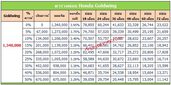 Goldwing 2020 ตารางผ่อน, Goldwing ตารางผ่อน, ตารางผ่อน Goldwing