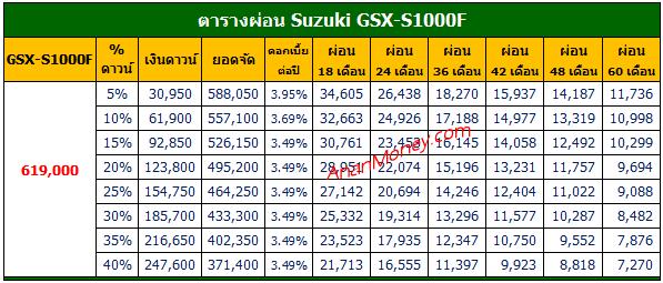 GSX-S1000F ตารางผ่อน, ตารางผ่อน GSX-S1000F, ตารางผ่อน GSX-S1000F 2021, GSX-S1000F 2021 ตารางผ่อน
