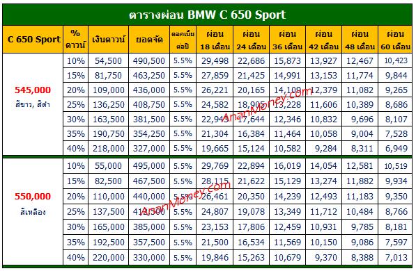 BMW C650 Sport ตารางผ่อน, ตารางผ่อน C 650 Sport, C 650 Sport ตารางผ่อน