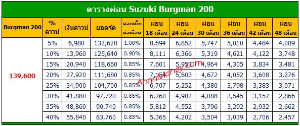 ราคาผ่อน Suzuki Burgman, Burgman 200 ตารางผ่อน