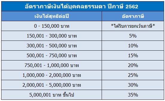 อัตราภาษีเงินได้ 2562