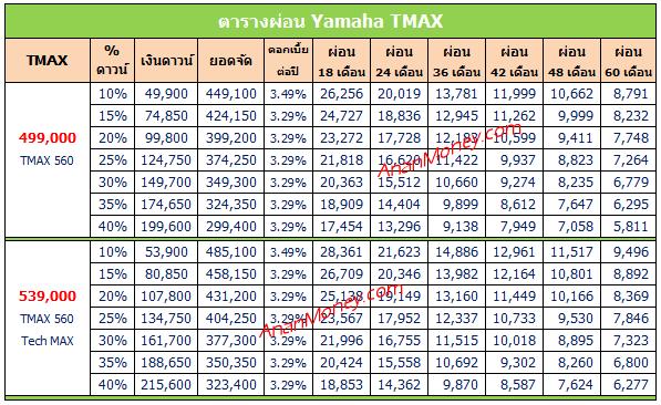 TMAX ตารางผ่อน, TMAX 2020 ตารางผ่อน, TMAX 560 ตารางผ่อน, TMAX Techmax ตารางผ่อน