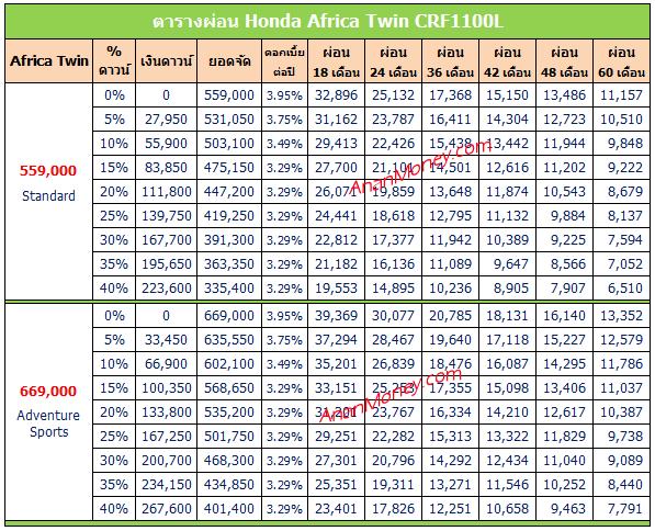Africa Twin ตารางผ่อน, CRF1100L ตารางผ่อน, Africa Twin 2020 ตารางผ่อน,