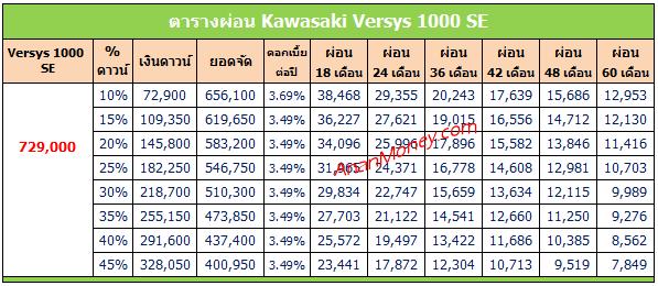 Versys 1000 SE ตารางผ่อน, ตารางผ่อน Versys 1000 SE, Versys 1000 ตารางผ่อน, ตารางผ่อน Versys 1000
