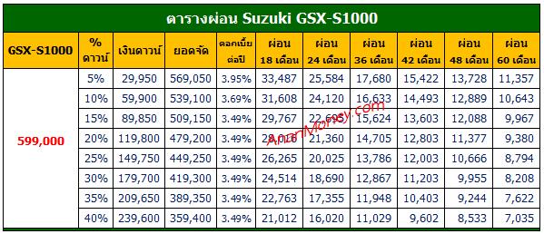 GSX-S1000 ตารางผ่อน, ตารางผ่อน GSX-S1000, GSX-S1000 2021 ตารางผ่อน