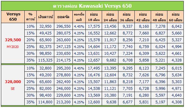 Versys 650 2020 ตารางผ่อน, Versys 650 ตารางผ่อน, ตารางผ่อน Versys 650, ตารางผ่อน Versys