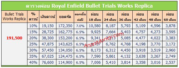 Bullet Trials 500 ตารางผ่อน, Bullet Trials ตารางผ่อน