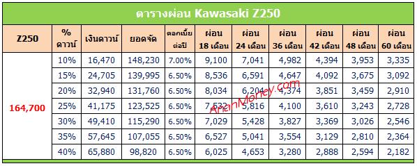 Z250 2020 ตารางผ่อน, Z250 ตารางผ่อน, ตารางผ่อน Z250