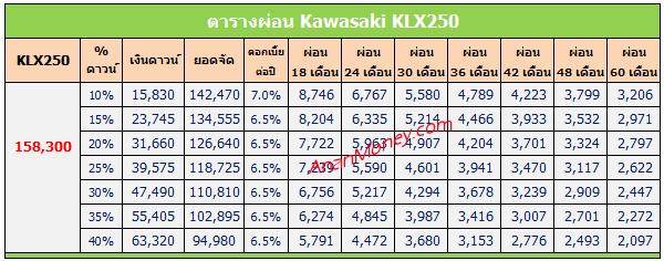 KLX250 ตารางผ่อน, KLX250 2020 ตารางผ่อน, ตารางผ่อน KLX250