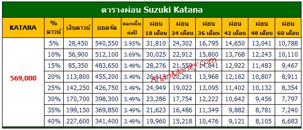 Suzuki Katana ตารางผ่อน, Katana ตารางผ่อน, Katana 2021 ตารางผ่อน, ตารางผ่อน Katana, Katana ส่วนลด,