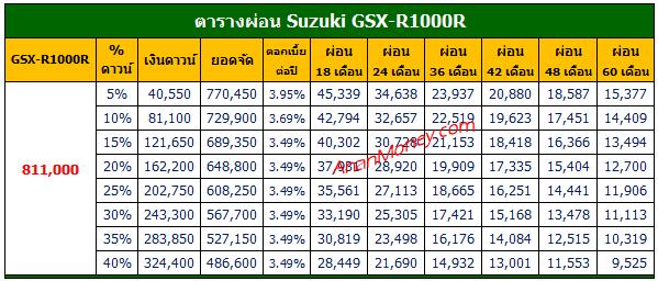 GSX-R1000R 2021 ตารางผ่อน, GSX-R1000R ตารางผ่อน, ตารางผ่อน GSX-R1000R