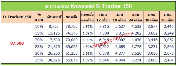 D Tracker 150 ตารางผ่อน, D-Tracker 150 ตารางผ่อน, ตารางผ่อน D-Tracker 150