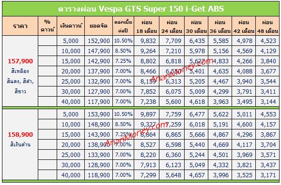 GTS Super 150 ตารางผ่อน