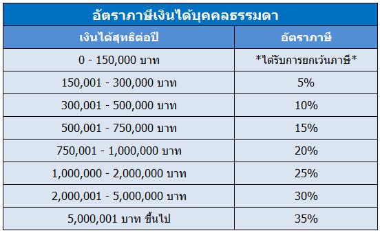 อัตราภาษีเงินได้ 2563