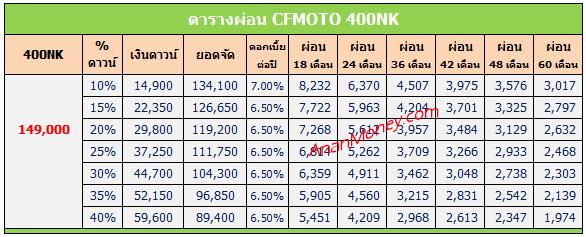 400NK 2020 ตารางผ่อน, 400NK ตารางผ่อน