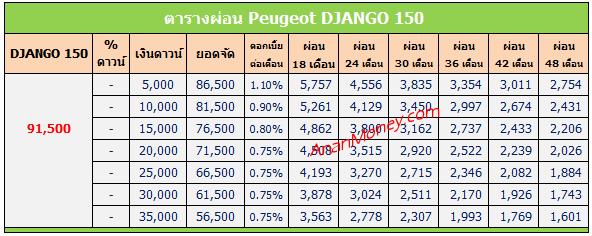 Django 150 2020 ตารางผ่อน, Django 150 ตารางผ่อน