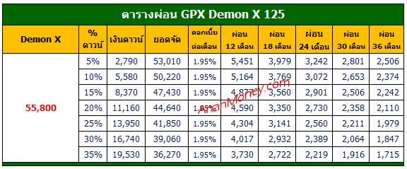 Demon X 125 ตารางผ่อน, ตารางผ่อน Demon X, Demon X ตารางผ่อน