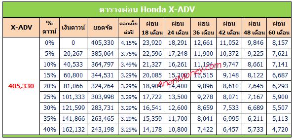 X-ADV 2020 ตารางผ่อน, X-ADV ตารางผ่อน, ตารางผ่อน X-ADV