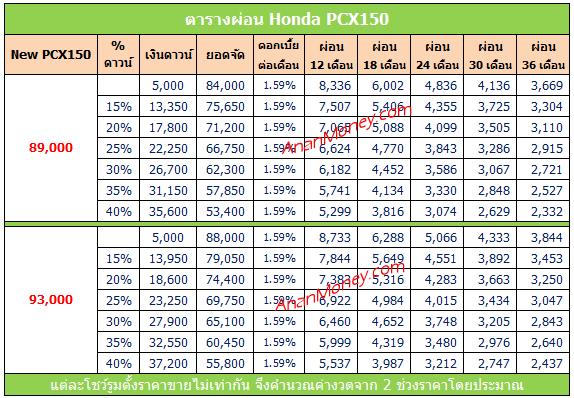 PCX150 2020 ตารางผ่อน, PCX 2020 ตารางผ่อน, PCX150 ตารางผ่อน, ตารางผ่อน PCX150, ตารางผ่อน PCX150 2020