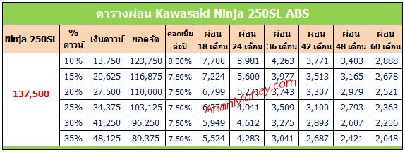 Ninja 250SL ตารางผ่อน, ตารางผ่อน Ninja 250SL, Ninja 250SL 2020 ตารางผ่อน, ตารางผ่อน Ninja 250SL 2020,