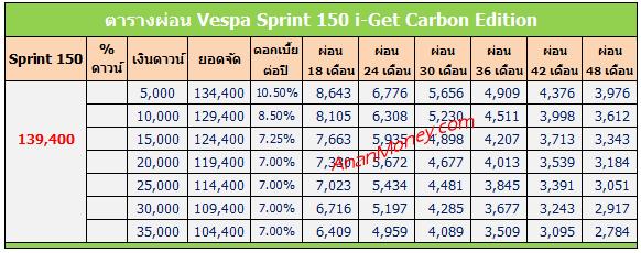 Sprint 150 Carbon ตารางผ่อน