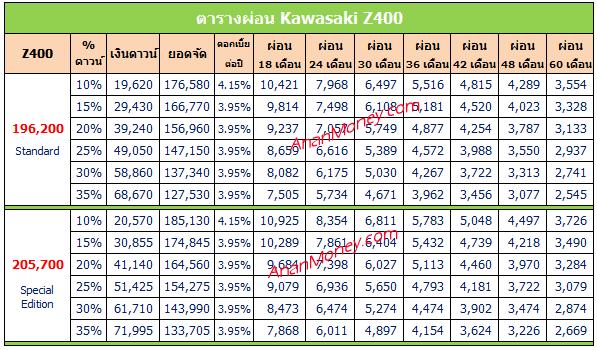Z400 2020 ตารางผ่อน,ตารางผ่อน Z400 2020 , Z400 ตารางผ่อน, Kawasaki Z400 ตารางผ่อน, ตารางผ่อน Z400