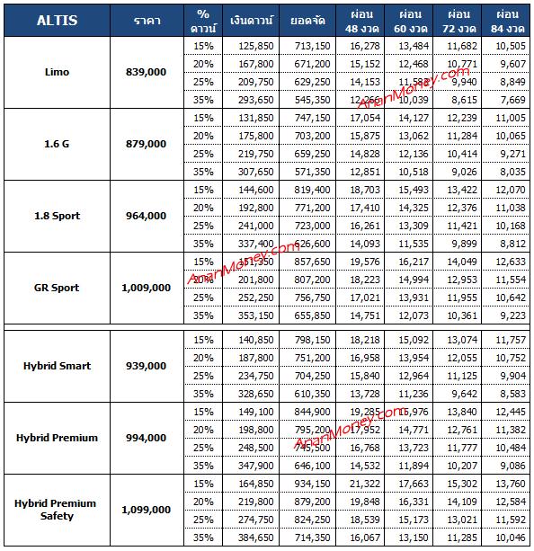 Altis 2021 ตารางผ่อน, Altis ตารางผ่อน, ตารางผ่อน Altis