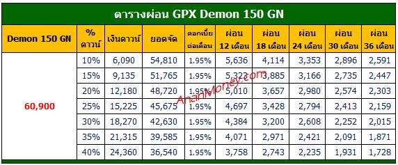 Demon 150GN 2021 ตารางผ่อน, Demon 150GN ตารางผ่อน
