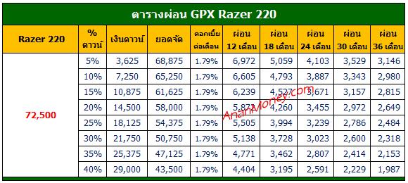 Razer 220 2021 ตารางผ่อน, Razer 220 ตารางผ่อน, ตารางผ่อน Razer