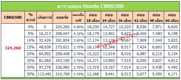 Honda CBR650R ตารางผ่อน, CBR650R ตารางผ่อน, CBR650R 2020 ตารางผ่อน, ตารางผ่อน CBR650R