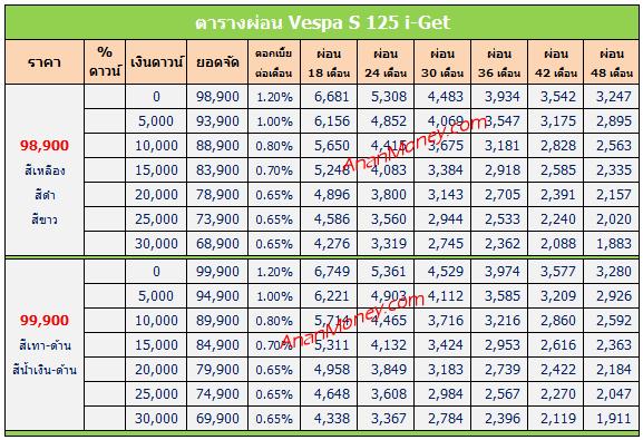 S125 ตารางผ่อน, S125 2020 ตารางผ่อน, Vespa S125 ตารางผ่อน, Vespa S 125 ตารางผ่อน