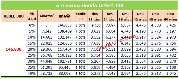 Rebel 300 2020 ตารางผ่อน, Rebel 300 ตารางผ่อน, ตารางผ่อน Rebel 300
