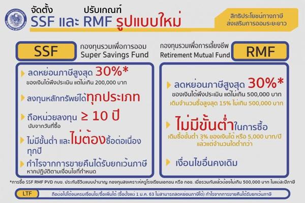 Super Saving Fund, กองทุนรวมเพื่อการออม ,Super Savings Fund, SSF,