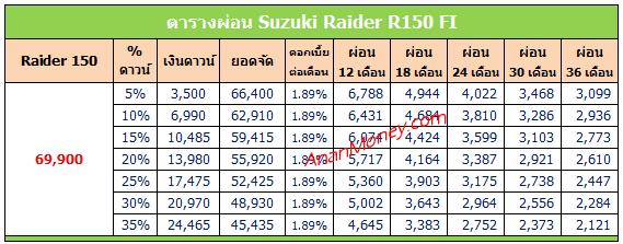 Raider 150 2020 ตารางผ่อน, Raider ตารางผ่อน, Suzuki Raider ตารางผ่อน
