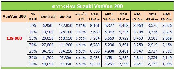 VanVan 200 2020 ตารางผ่อน, VanVan 200 ตารางผ่อน, VanVan 2020 ตารางผ่อน, VanVan ตารางผ่อน