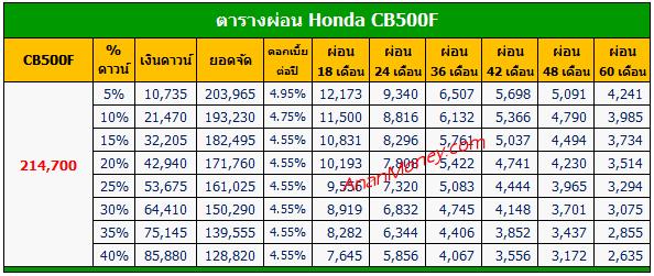 CB500F ตารางผ่อน, CB500F 2021 ตารางผ่อน, ตารางผ่อน CB500F, Honda CB500F ตารางผ่อน