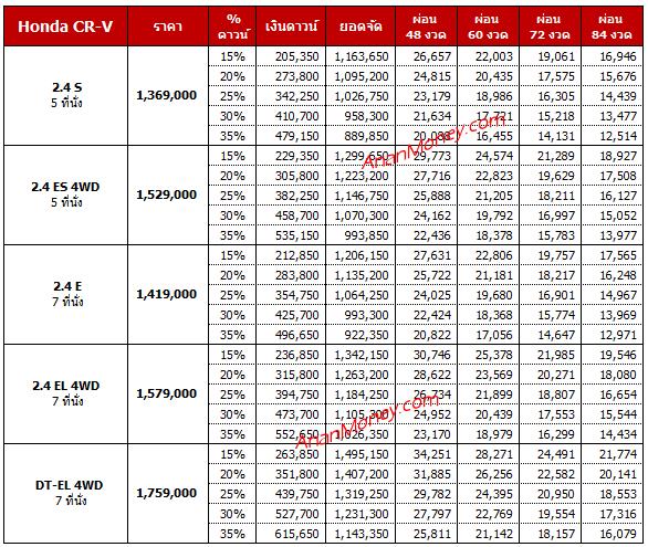 Honda CRV 2020 ตารางผ่อน, CRV ตารางผ่อน, Honda CRV ตารางผ่อน, ตารางผ่อน CRV 2020, ตารางผ่อน CRV