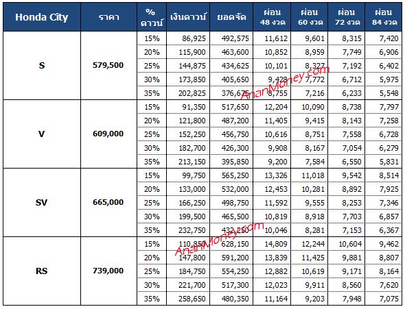City 2021 ตารางผ่อน, ตารางผ่อน Honda City, ฮอนด้า ซิตี้ ตารางผ่อน, ตารางผ่อน CITY, ตารางผ่อน CITY 2021