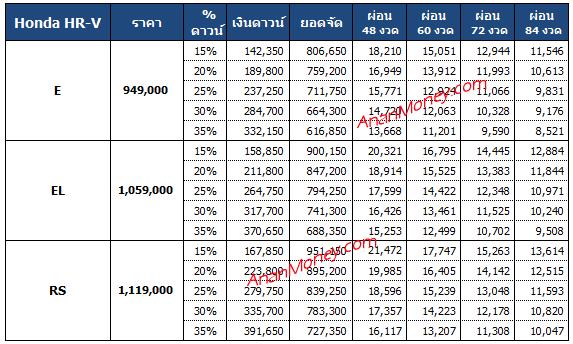 HRV 2021 ตารางผ่อน, HRV ตารางผ่อน, ตารางผ่อน HRV