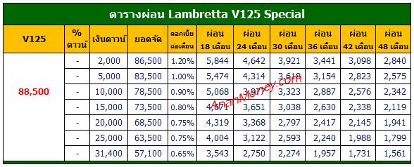 V125 2021 ตารางผ่อน, V125 ตารางผ่อน, ตารางผ่อน V125, V125 Special ตารางผ่อน, V125 ราคาผ่อน