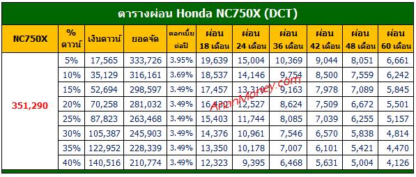 Honda NC750X ตารางผ่อน, ตารางผ่อน NC750X, NC750X 2021 ตารางผ่อน, NC750X ตารางผ่อน