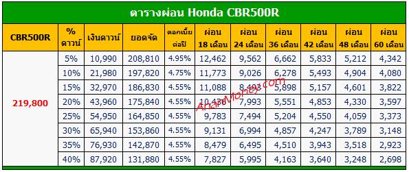 CBR500R 2020 ตารางผ่อน, CBR500R ตารางผ่อน, ตารางผ่อน Honda CBR500R, ตารางผ่อน CBR500R