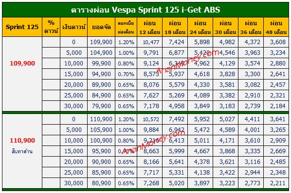 Sprint 125 ตารางผ่อน, ราคาผ่อน, Sprint 125 2020 ตารางผ่อน