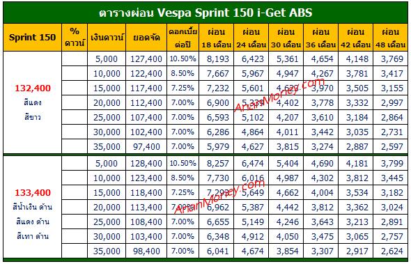 Vespa Sprint 150 ตารางผ่อน, Sprint 150 ตารางผ่อน, ตารางผ่อน Vespa Sprint, ตารางผ่อน Sprint 150