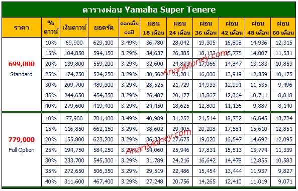 Super Tenere 2021 ตารางผ่อน, Tenere ตารางผ่อน, ตารางผ่อน Super Tenere
