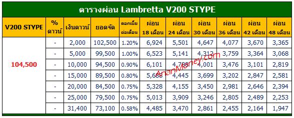 V200 Stype 2021 ตารางผ่อน, V200 Stype ตารางผ่อน, V200 ตารางผ่อน, ตารางผ่อน V200