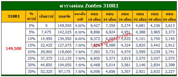 310R1 2021 ตารางผ่อน, Zontes 310R1 ตารางผ่อน, 310R1 ตารางผ่อน