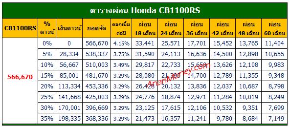 CB1100RS 2021 ตารางผ่อน, CB1100RS ตารางผ่อน, ตารางผ่อน CB1100RS